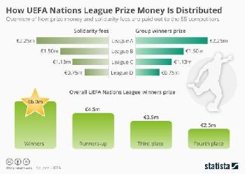 Финансите Лигата нациите
